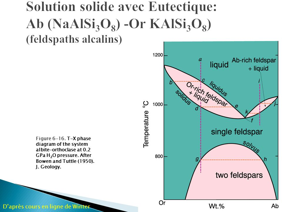 Figure 6-16. T-X phase diagram of the system albite-orthoclase at 0.2 GPa H 2 O pressure. After Bowen and Tuttle (1950). J. Geology. Daprès cours en l