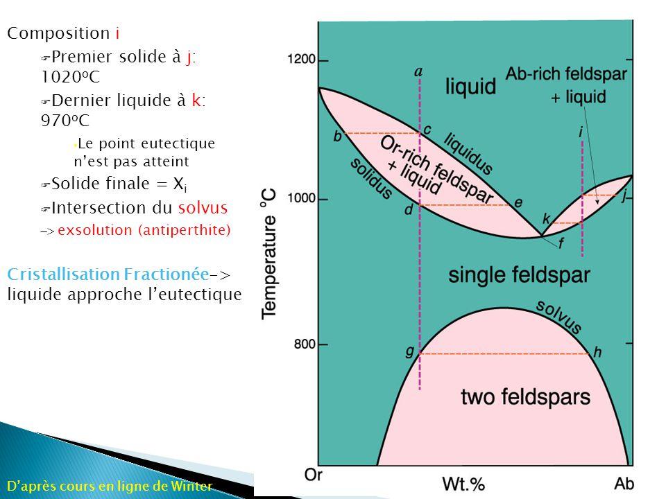 Figure 6-17.The Albite-K-feldspar system at various H 2 O pressures.
