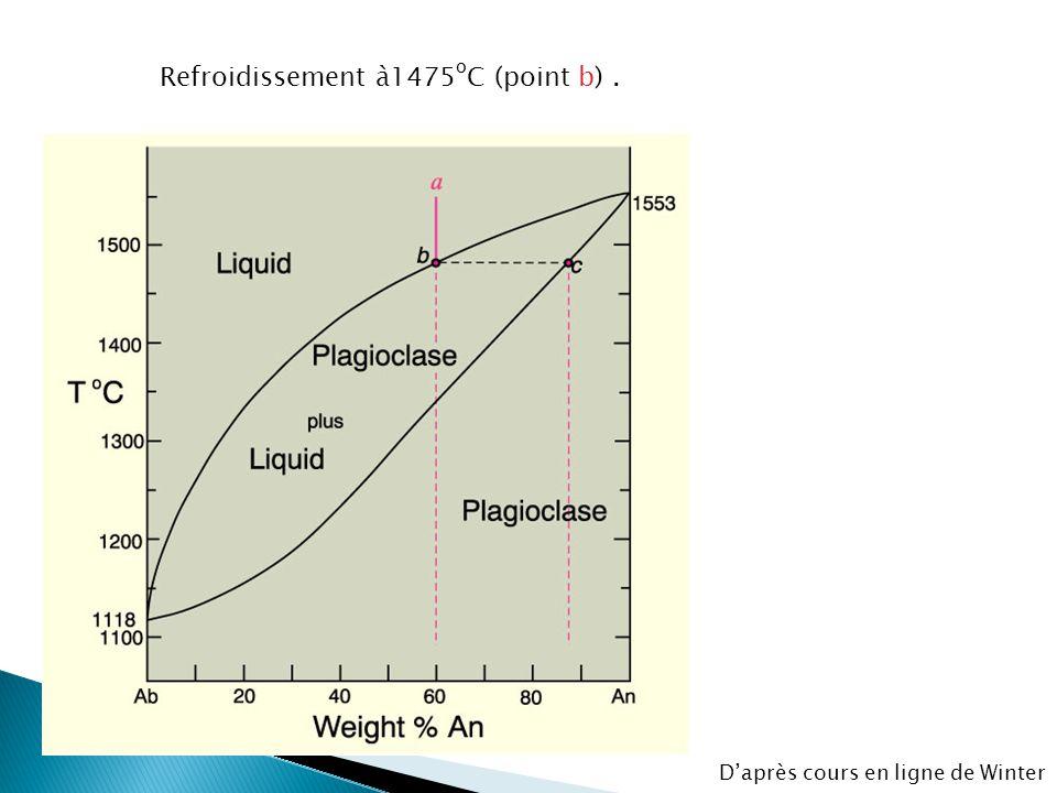 et dépendent deT X An liq X An plag F = 2 - 2 + 1 = 1 (univariant) Une seule variable doit être spécifiée: T X An liq X Ab liq X An plag X Ab plag (P cte) Daprès cours en ligne de Winter