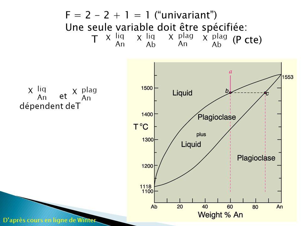 A 1450 o C, liquide d et plagioclase f coexistent à léquilibre Réaction continue du type: liquid B + solid C = liquid D + solid F Daprès cours en ligne de Winter