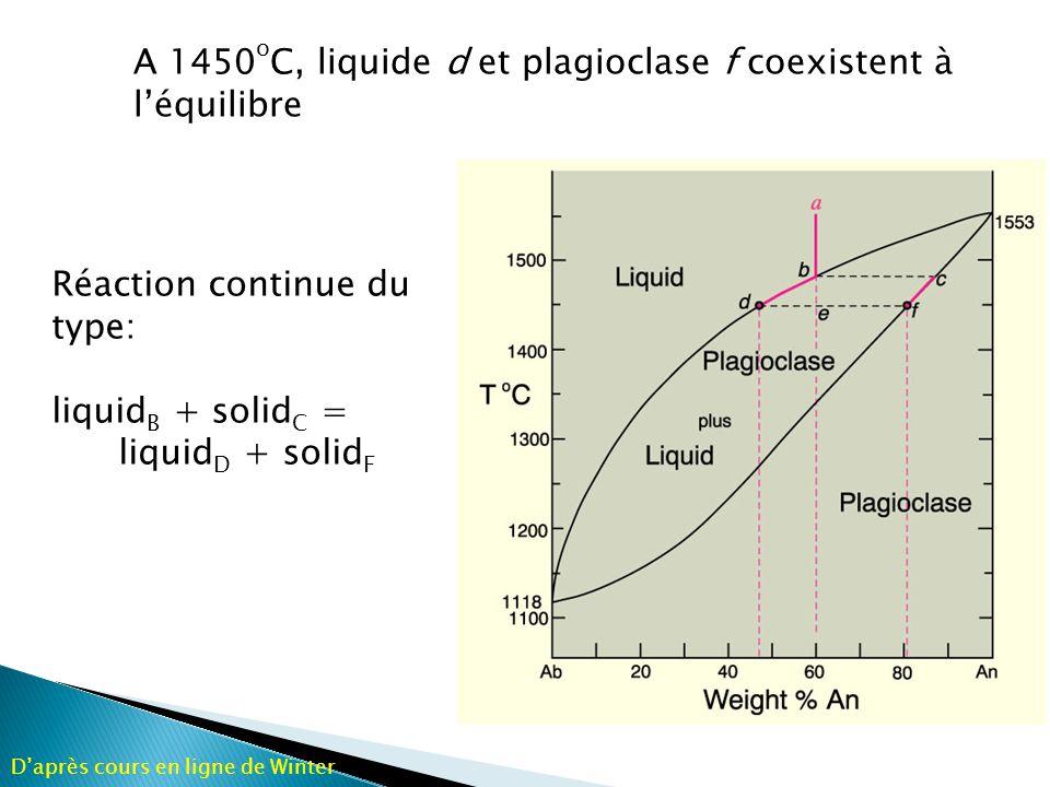 f d e deef Principe du levier: Quantité de liquide Quantité de solide de ef = d = composition du liquide, f = composition du solide e = bulk composition liquidus solidus Daprès cours en ligne de Winter