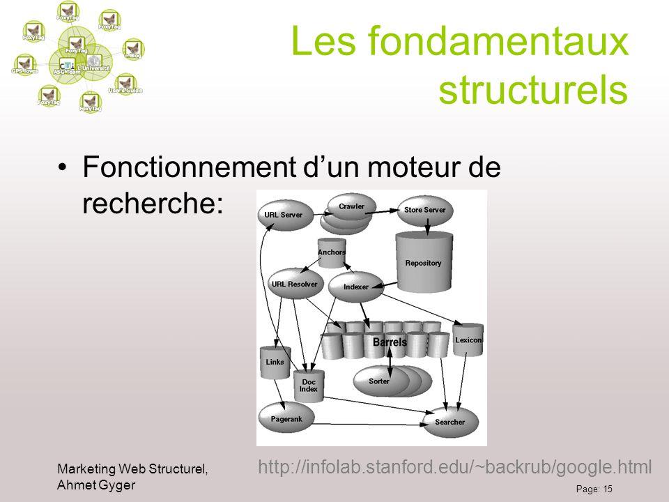 Marketing Web Structurel, Ahmet Gyger Page: 15 Les fondamentaux structurels Fonctionnement dun moteur de recherche: http://infolab.stanford.edu/~backr