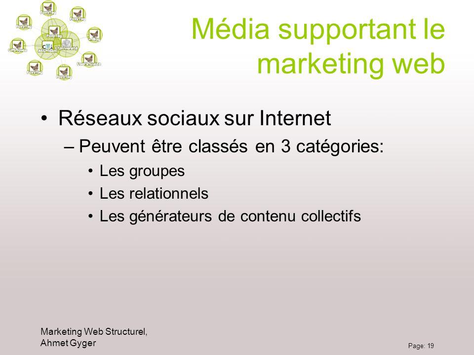Marketing Web Structurel, Ahmet Gyger Page: 19 Média supportant le marketing web Réseaux sociaux sur Internet –Peuvent être classés en 3 catégories: L