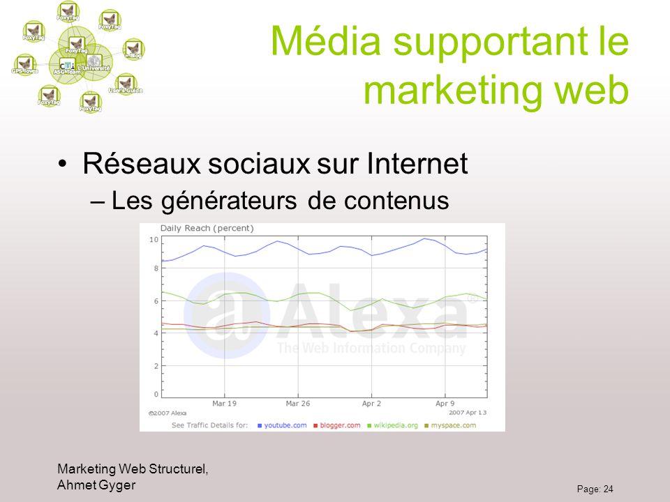 Marketing Web Structurel, Ahmet Gyger Page: 24 Média supportant le marketing web Réseaux sociaux sur Internet –Les générateurs de contenus