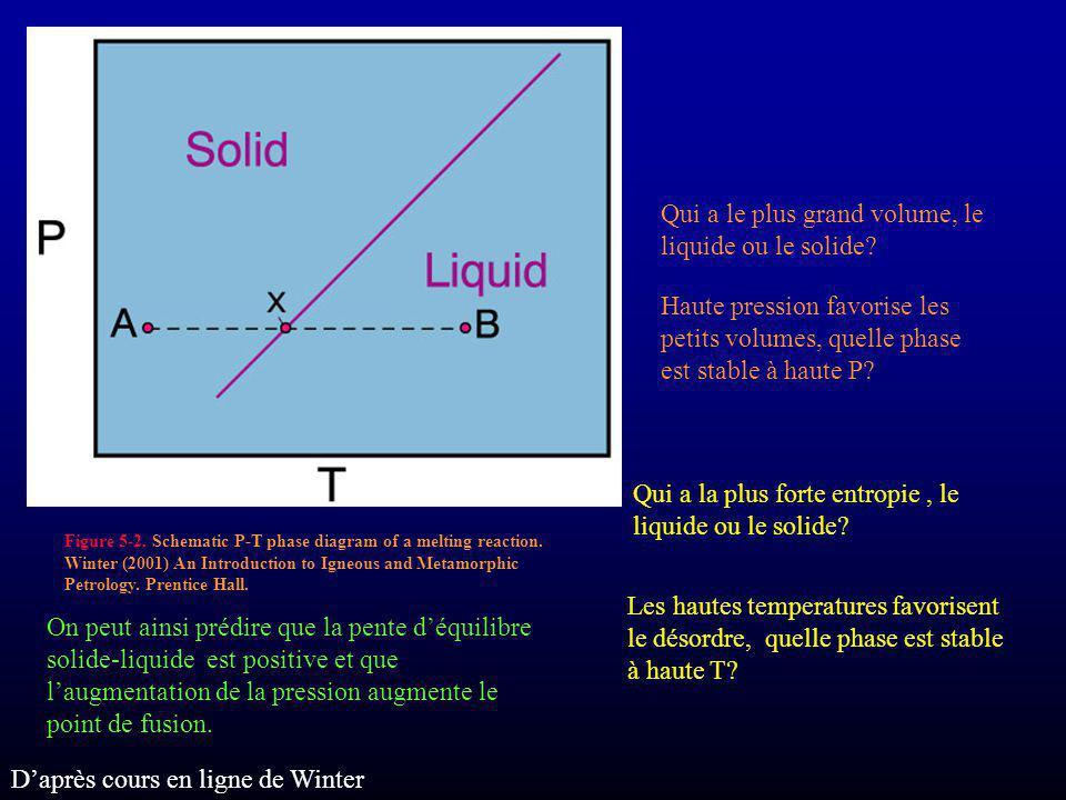 Qui a le plus grand volume, le liquide ou le solide? Haute pression favorise les petits volumes, quelle phase est stable à haute P? Qui a la plus fort