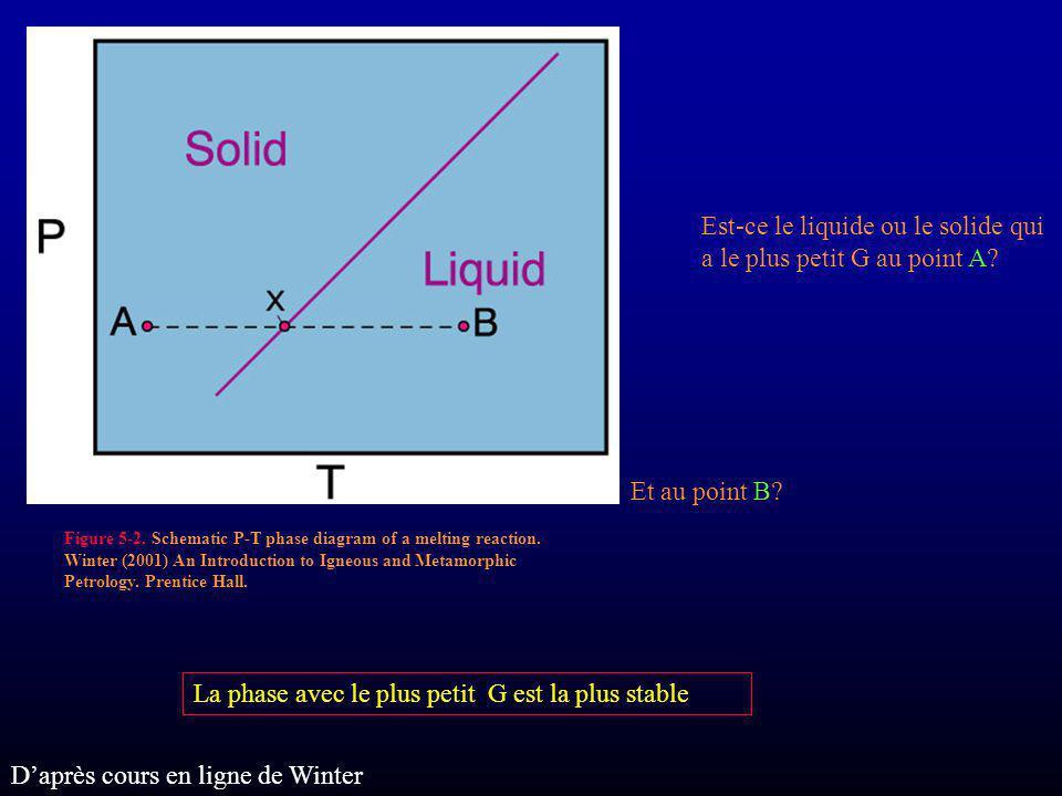 Est-ce le liquide ou le solide qui a le plus petit G au point A? Et au point B? La phase avec le plus petit G est la plus stable Figure 5-2. Schematic