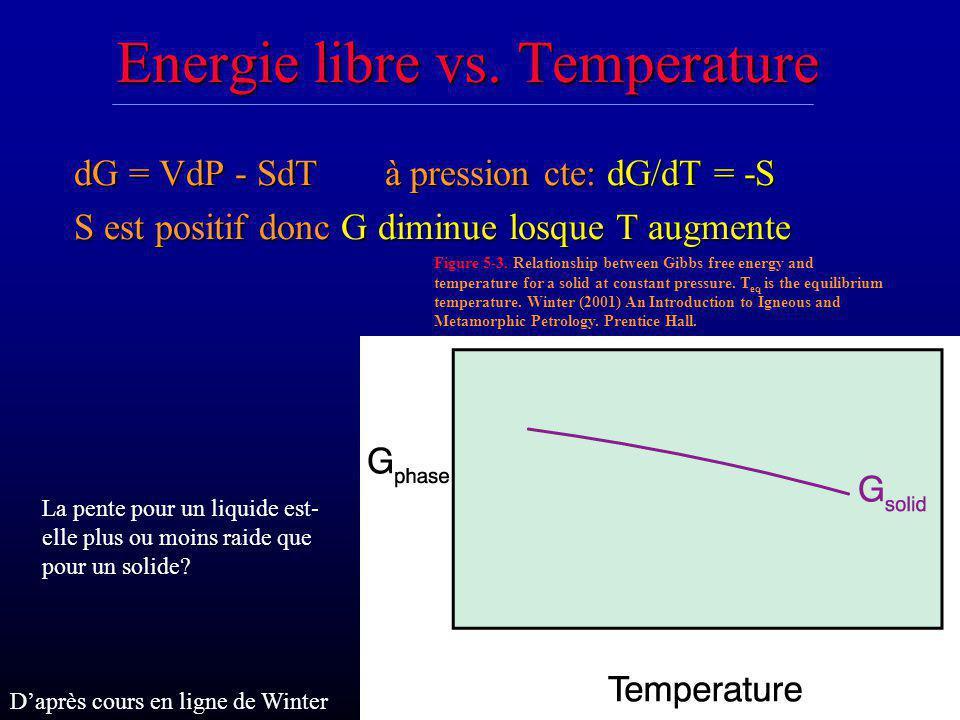 Energie libre vs. Temperature dG = VdP - SdT à pression cte: dG/dT = -S S est positif donc G diminue losque T augmente La pente pour un liquide est- e