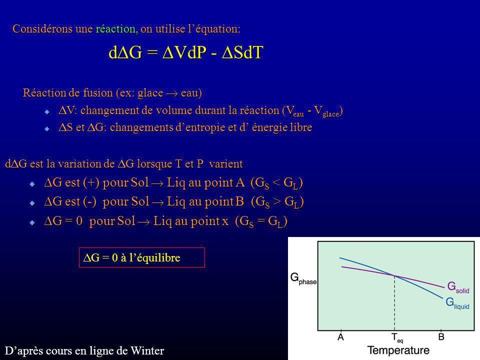 Considérons une réaction, on utilise léquation: d G = VdP - SdT Réaction de fusion (ex: glace eau) Réaction de fusion (ex: glace eau) V: changement de