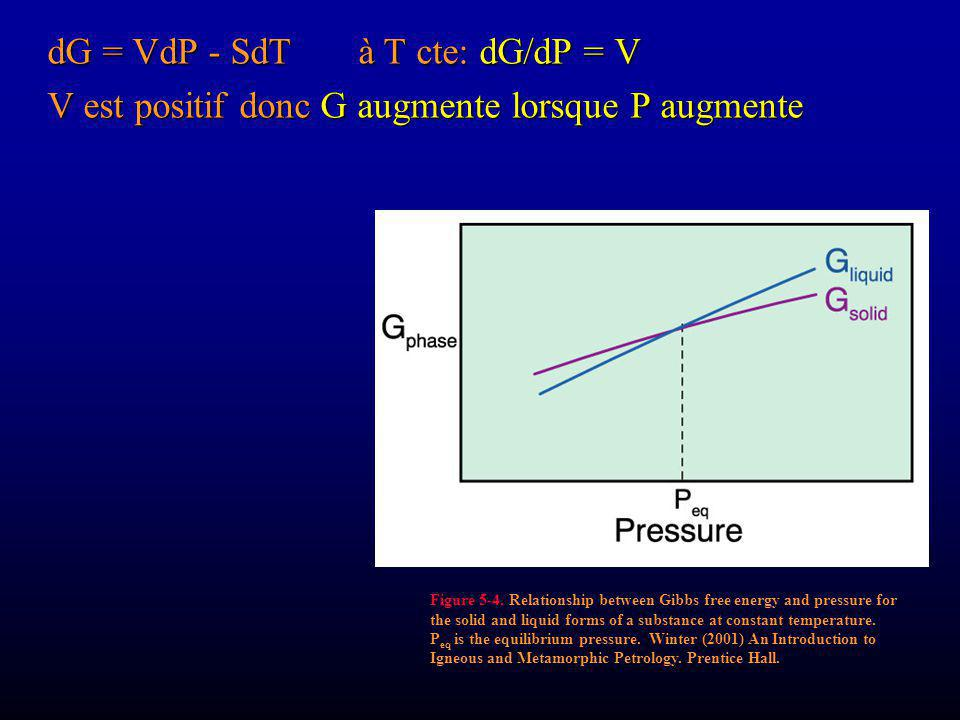 Figure 5-4. Relationship between Gibbs free energy and pressure for the solid and liquid forms of a substance at constant temperature. P eq is the equ