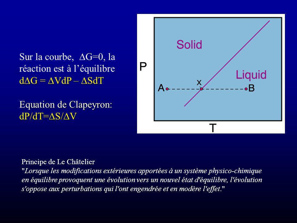 Sur la courbe, G=0, la réaction est à léquilibre d G = VdP – SdT Equation de Clapeyron: dP/dT= S/ V Principe de Le Châtelier