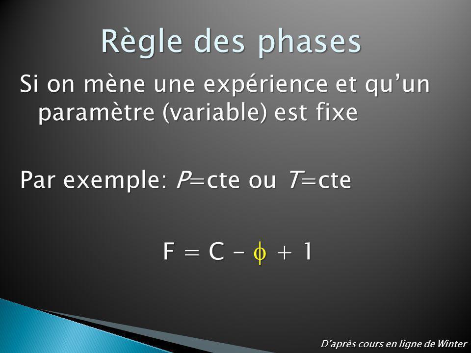 Si on mène une expérience et quun paramètre (variable) est fixe Par exemple: P=cte ou T=cte F = C - + 1 Règle des phases Daprès cours en ligne de Wint