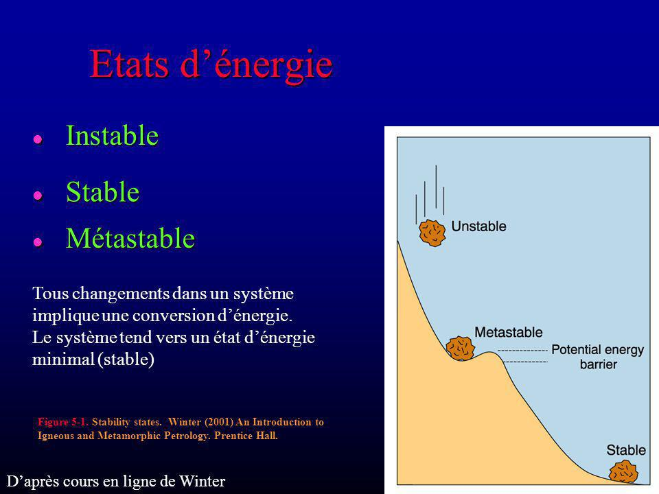 Etats dénergie l Instable l Stable l Métastable Figure 5-1. Stability states. Winter (2001) An Introduction to Igneous and Metamorphic Petrology. Pren