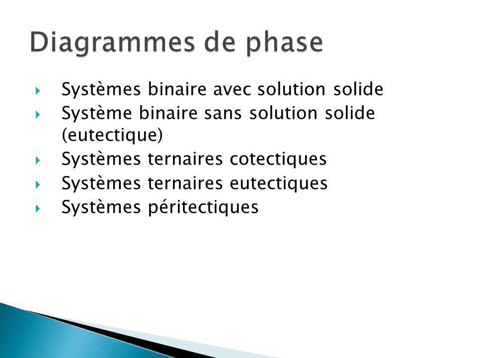 Systèmes binaire avec solution solide Système binaire sans solution solide (eutectique) Systèmes ternaires cotectiques Systèmes ternaires eutectiques