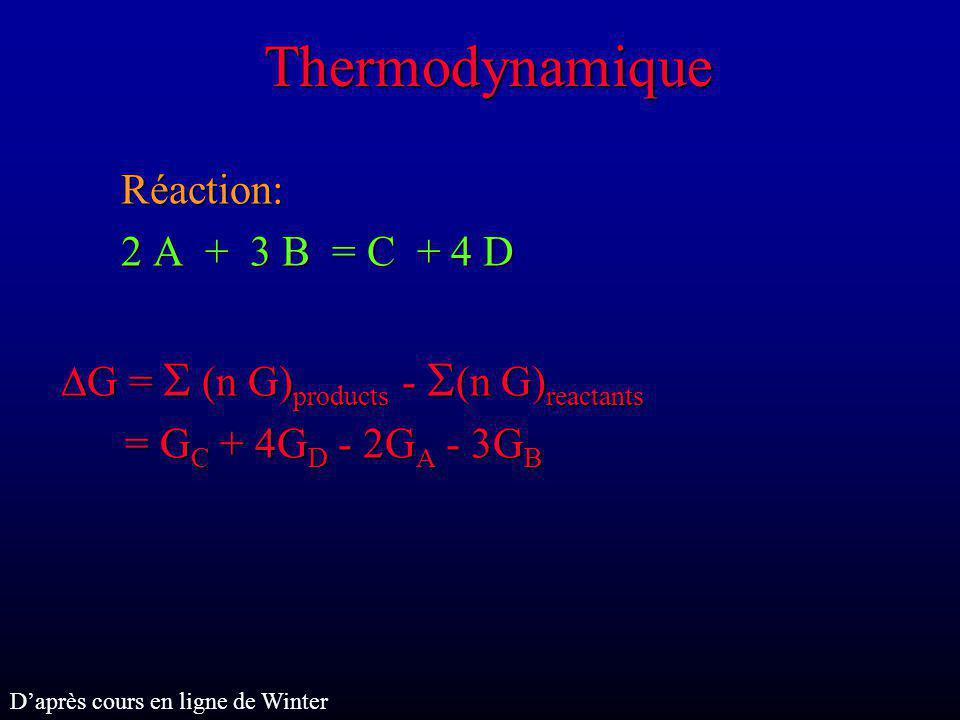Thermodynamique Pour une phase on peut déterminer V, T, P, etc., mais ni G, ni H On peut uniquement déterminer les changements de G et H lorsquon change les autres parametres du système Example: measure de H pour une reaction par calorimétrie – chaleur émise ou absorbée Etat de référence arbitraire auquel est assigné une valeur arbitraitre de H : 298.15 K et 0.1 MPa (conditions labo) H = 0 pour éléments purs (dans leur état naturel - gaz, liquide, solide) Etat de référence arbitraire auquel est assigné une valeur arbitraitre de H : 298.15 K et 0.1 MPa (conditions labo) H = 0 pour éléments purs (dans leur état naturel - gaz, liquide, solide) Daprès cours en ligne de Winter