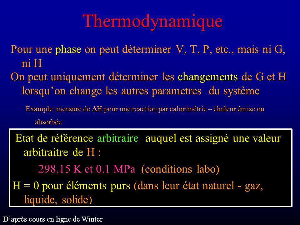 Thermodynamique Avec un calorimètre H peut être determiné pour la réaction: Si (métal) + O 2 (gas) = SiO 2 H = -910,648 J/mol = enthalpie molaire de formation du quartz (à 298, 0.1) Valeur standard de H pour cette phase Entropie S= 0 à 0 K dS=(C p /T)dT C p : chaleur spécifique Daprès cours en ligne de Winter G 0 f = H - TS pour quartz G 0 f = H - TS pour quartz = -856,288 J/mol