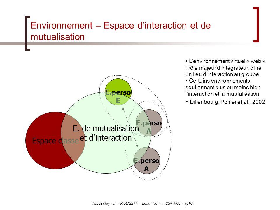 N.Deschryver – Riat72241 – Learn-Nett – 25/04/06 – p.10 Environnement – Espace dinteraction et de mutualisation Espace classe E.perso A E.perso A E.perso E E.