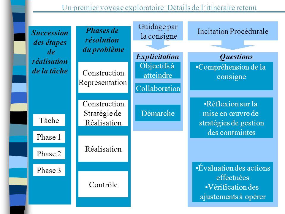 12 Un premier voyage exploratoire: Détails de litinéraire retenu Phases de résolution du problème Construction Représentation Construction Stratégie d