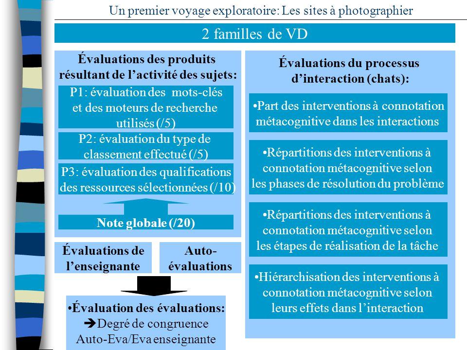 13 Un premier voyage exploratoire: Les sites à photographier Évaluations de lenseignante Auto- évaluations Évaluation des évaluations: Degré de congru