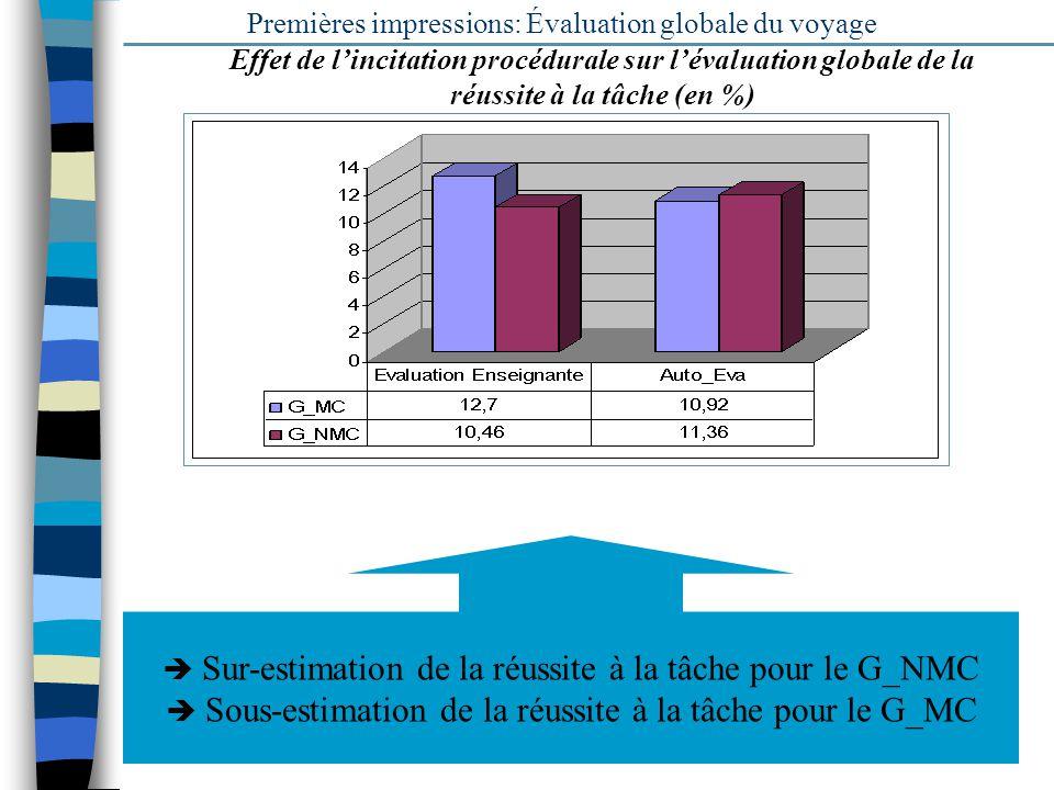 15 Premières impressions: Évaluation globale du voyage Sur-estimation de la réussite à la tâche pour le G_NMC Sous-estimation de la réussite à la tâch