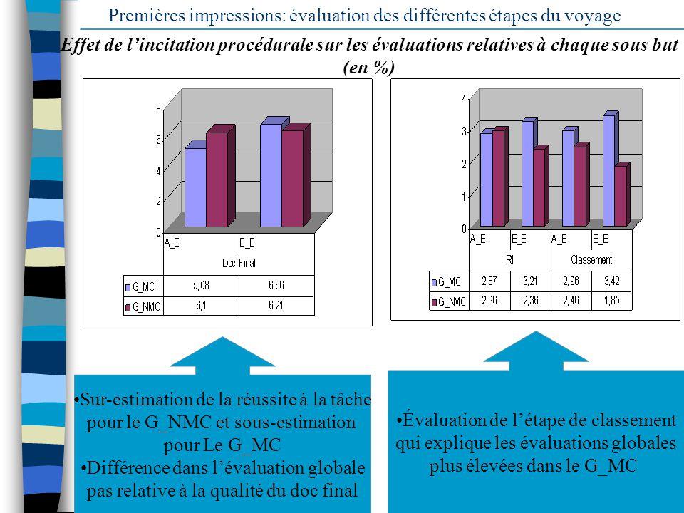 16 Premières impressions: évaluation des différentes étapes du voyage Sur-estimation de la réussite à la tâche pour le G_NMC et sous-estimation pour L