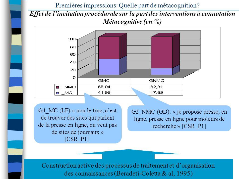 17 Premières impressions: Quelle part de métacognition? Effet de lincitation procédurale sur la part des interventions à connotation Métacognitive (en