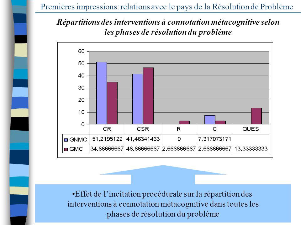 18 Premières impressions: relations avec le pays de la Résolution de Problème Répartitions des interventions à connotation métacognitive selon les pha