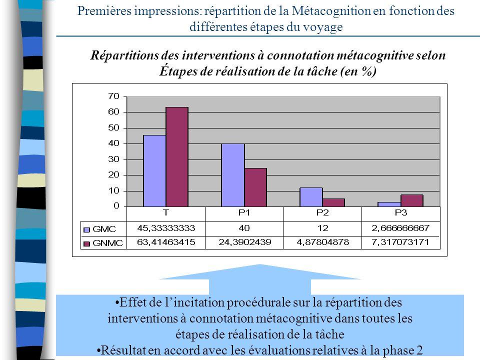 19 Premières impressions: répartition de la Métacognition en fonction des différentes étapes du voyage Répartitions des interventions à connotation mé