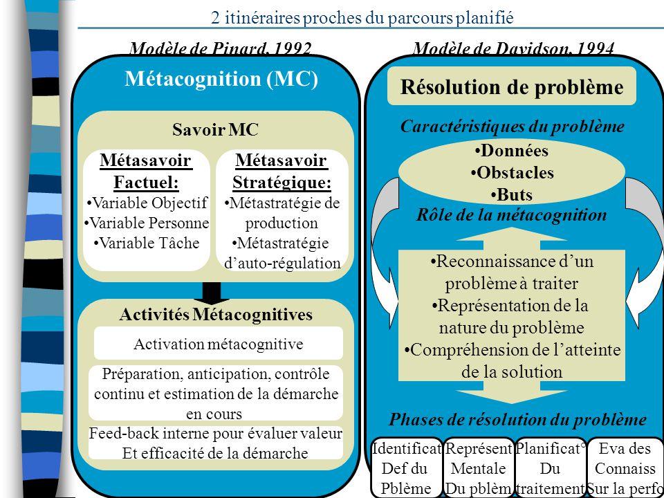 5 Modèle de Pinard, 1992 Métacognition (MC) Savoir MC Activités Métacognitives 2 itinéraires proches du parcours planifié Métasavoir Stratégique: Méta