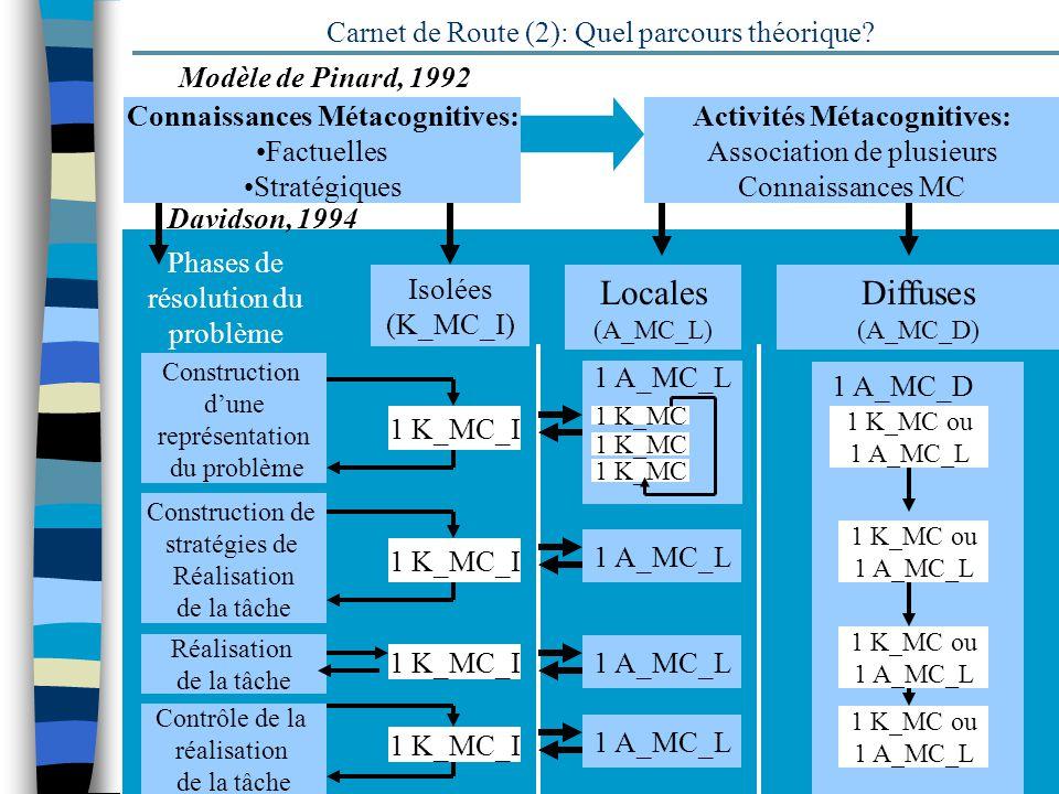 8 Déterminants situationnels: Carnet de Route (3): finalité du voyage au pays de la Métacognition Apprentissage: Performances à la tâche Degré de réflexivité induit par le type de tâche (Rohkemper, 1989) Degré de réflexivité induit par le type de consigne Activités Métacognitives Degré de réflexivité induit par le type de formalisation Exigé (Bräten, 1992; Cohen & Scardamalia, 1998) Degré de réflexivité induit par le type collaboration :indépendance/interdépendance des ressources (Buchs, 2002) Tâche Médiatisation: Collaboration