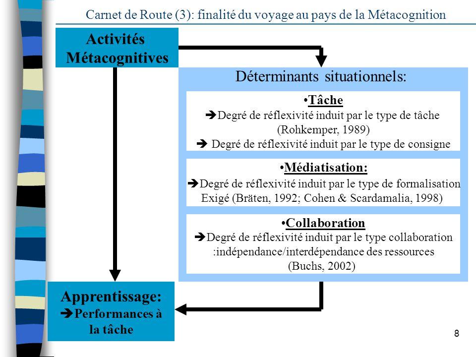 8 Déterminants situationnels: Carnet de Route (3): finalité du voyage au pays de la Métacognition Apprentissage: Performances à la tâche Degré de réfl