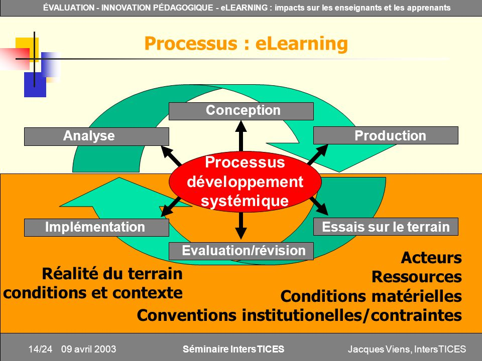 Jacques Viens, IntersTICES14/24 ÉVALUATION - INNOVATION PÉDAGOGIQUE - eLEARNING : impacts sur les enseignants et les apprenants Séminaire IntersTICES 09 avril 2003 Acteurs Ressources Conditions matérielles Conventions institutionelles/contraintes Processus : eLearning Conception Processus développement systémique AnalyseProduction Evaluation/révision ImplémentationEssais sur le terrain Réalité du terrain conditions et contexte