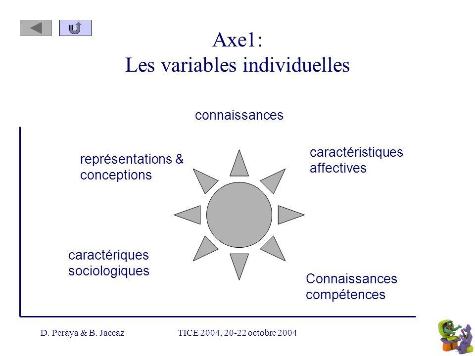 D. Peraya & B. JaccazTICE 2004, 20-22 octobre 2004 Axe1: Les variables individuelles connaissances représentations & conceptions Connaissances compéte