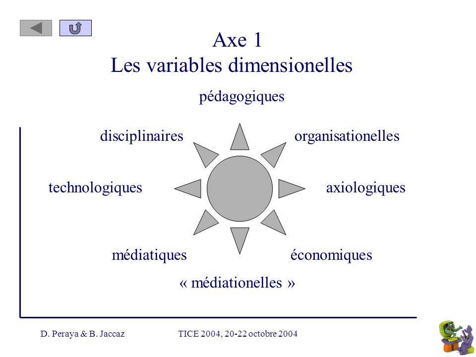 D. Peraya & B. JaccazTICE 2004, 20-22 octobre 2004 Axe 1 Les variables dimensionelles pédagogiques disciplinaires « médiationelles » organisationelles