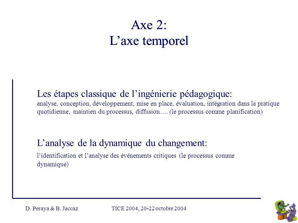 D. Peraya & B. JaccazTICE 2004, 20-22 octobre 2004 Axe 2: Laxe temporel Les étapes classique de lingénierie pédagogique: analyse, conception, développ