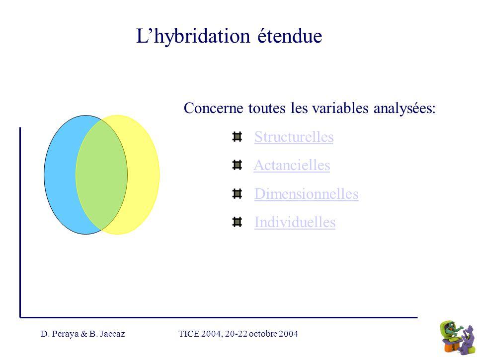 D. Peraya & B. JaccazTICE 2004, 20-22 octobre 2004 Lhybridation étendue Concerne toutes les variables analysées: Structurelles Actancielles Dimensionn