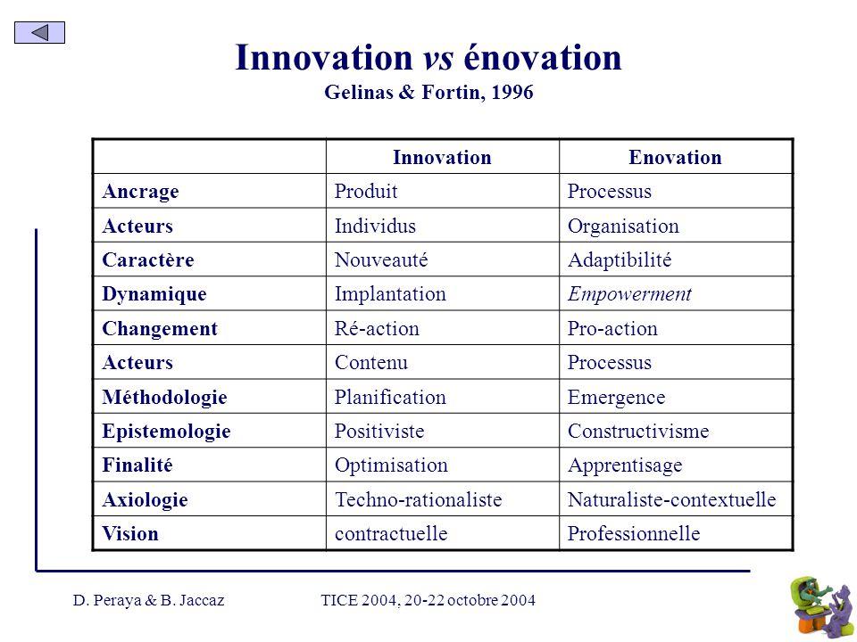 D. Peraya & B. JaccazTICE 2004, 20-22 octobre 2004 Innovation vs énovation Gelinas & Fortin, 1996 InnovationEnovation AncrageProduitProcessus ActeursI