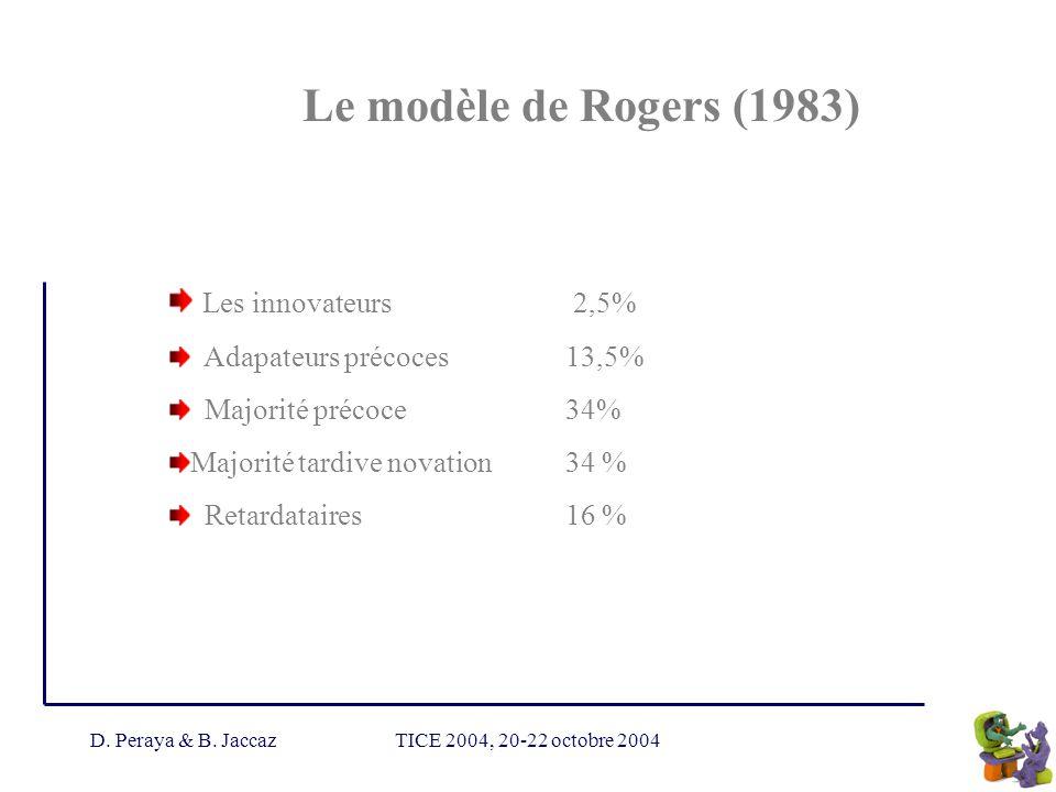 D. Peraya & B. JaccazTICE 2004, 20-22 octobre 2004 Le modèle de Rogers (1983) Les innovateurs 2,5% Adapateurs précoces 13,5% Majorité précoce34% Major