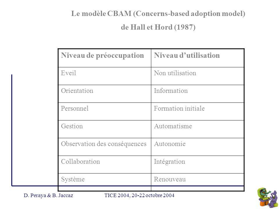 D. Peraya & B. JaccazTICE 2004, 20-22 octobre 2004 Le modèle CBAM (Concerns-based adoption model) de Hall et Hord (1987) Niveau de préoccupationNiveau