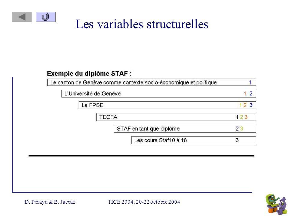 D. Peraya & B. JaccazTICE 2004, 20-22 octobre 2004 Les variables structurelles