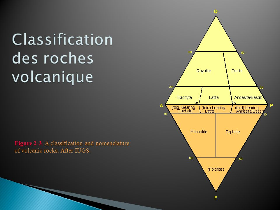 Figure 2-3. A classification and nomenclature of volcanic rocks. After IUGS.
