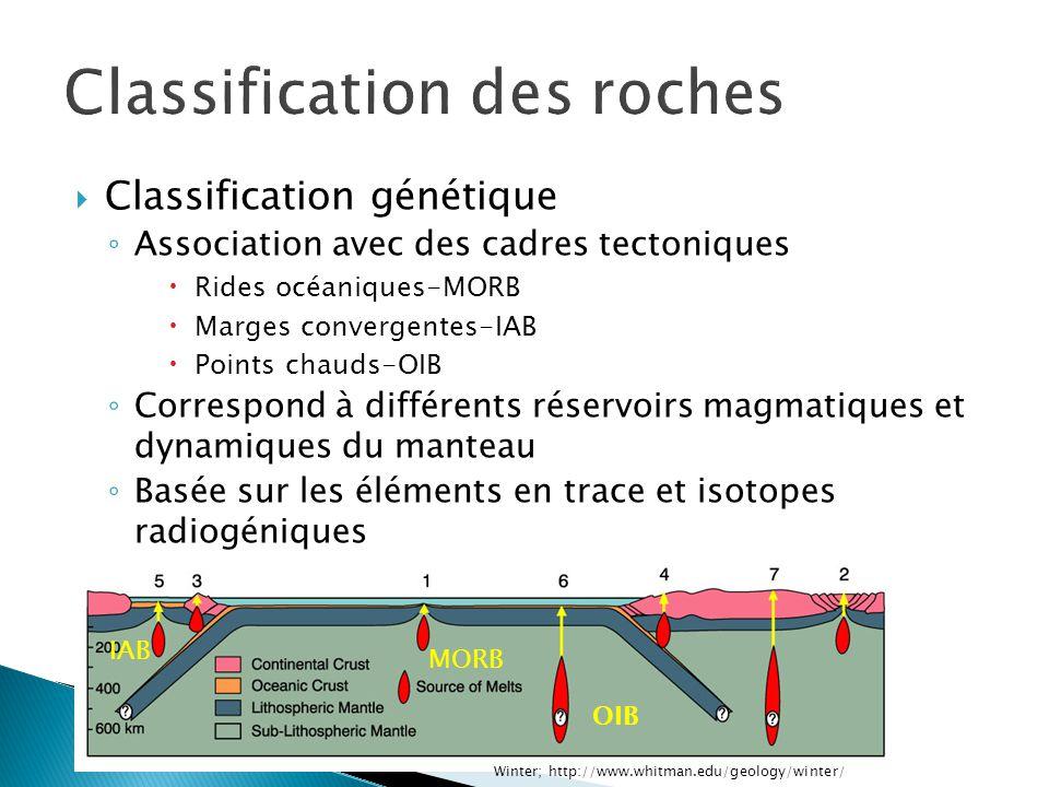 Texture (taux de refroidissement) Roches plutonique: texture grenue Roche volcanique: texture vitreuse ou porphyrique
