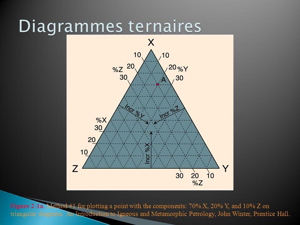 http://www.uwgb.edu/DutchS/GRAPHIC0/ROCKMIN/Ig- Rocks/LeMaitrePlot.gif Na 2 O+K 2 O vs SiO 2 en % poids Distinction entre roches alcaline et subalcaline