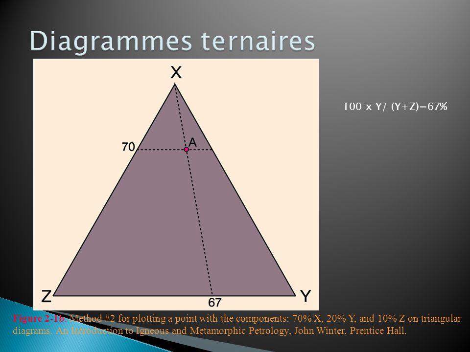 Caractéristiques Minéraux ferromagnésiens (>90%) ± feldspath et quartz Rapport élevé Mg/(Mg+Fe) Contexte Roches du manteau: très riches en olivine Cumulats