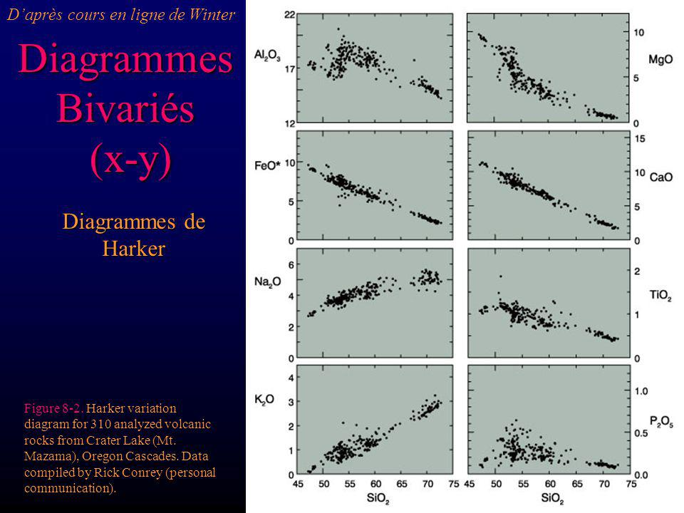 Diagrammes Bivariés (x-y) (x-y) Diagrammes de Harker Figure 8-2. Harker variation diagram for 310 analyzed volcanic rocks from Crater Lake (Mt. Mazama