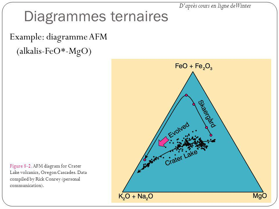 Diagrammes ternaires Example: diagramme AFM (alkalis-FeO*-MgO) Figure 8-2.