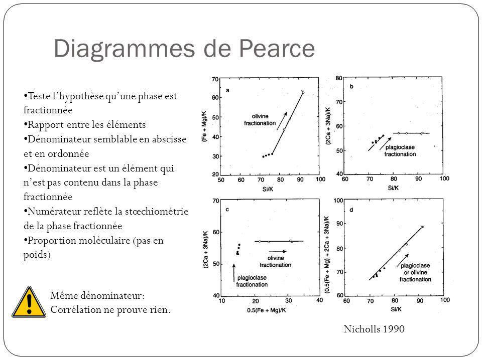 Diagrammes de Pearce Nicholls 1990 Teste lhypothèse quune phase est fractionnée Rapport entre les éléments Dénominateur semblable en abscisse et en or