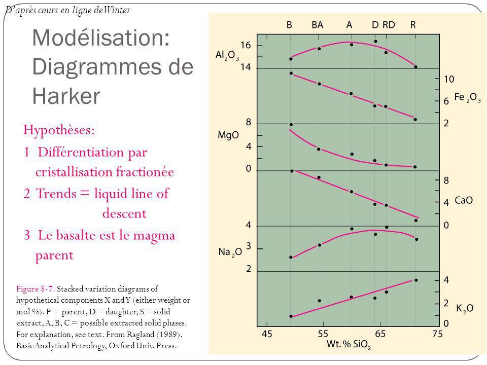 Hypothèses: 1 Différentiation par cristallisation fractionée 2 Trends = liquid line of descent 3 Le basalte est le magma parent Figure 8-7. Stacked va