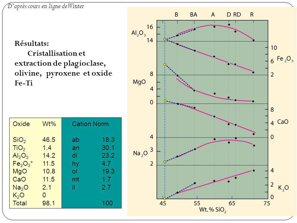 OxideWt%Cation Norm SiO 2 46.5ab18.3 TiO 2 1.4an30.1 Al 2 O 3 14.2di23.2 Fe 2 O 3 *11.5hy4.7 MgO10.8ol19.3 CaO11.5mt1.7 Na 2 O2.1il2.7 K 2 O0 Total98.