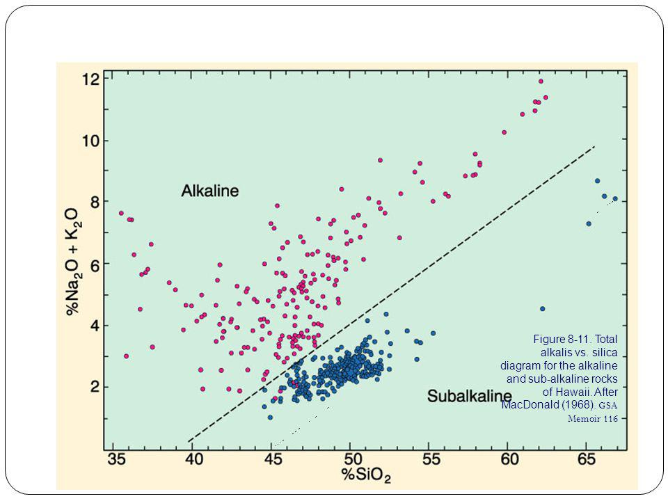 Figure 8-11.Total alkalis vs. silica diagram for the alkaline and sub-alkaline rocks of Hawaii.