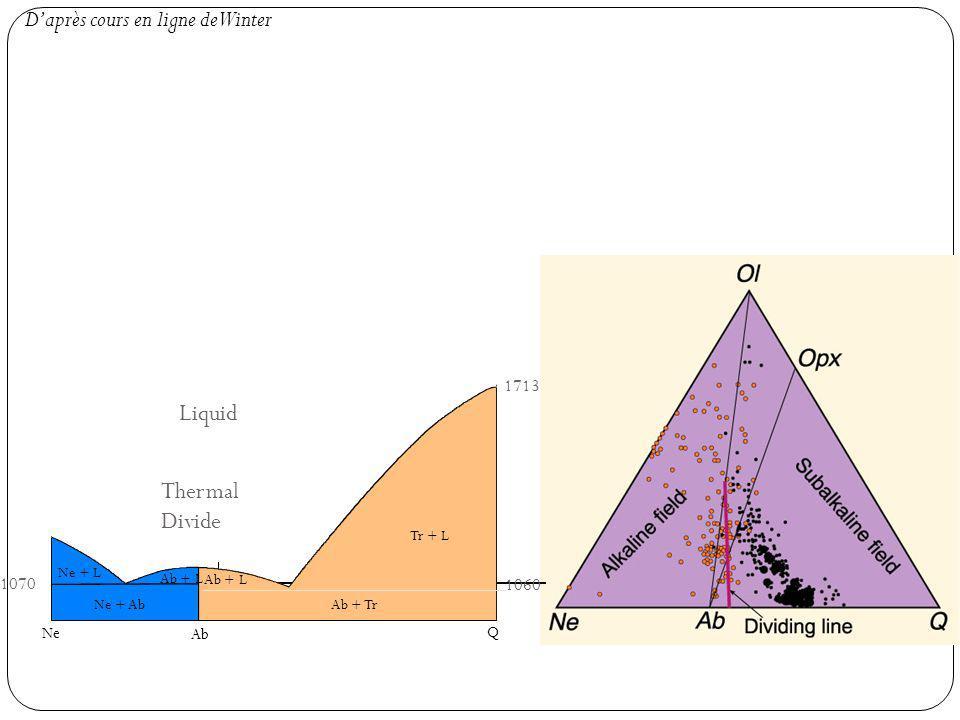 Ne Ab Q 1070 1060 1713 Ab + Tr Tr + L Ab + L Ne + L Liquid Ab + L Ne + Ab Thermal Divide Daprès cours en ligne de Winter